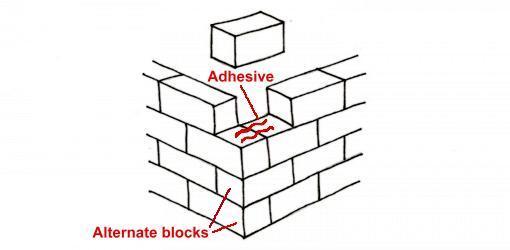 Dibujo de bloques que se colocan en la esquina del muro de contención en ángulo de 90 °